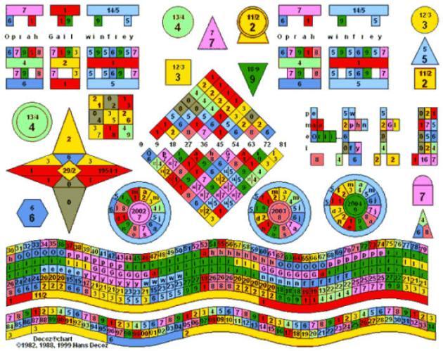Oprah Winfrey Numerology Chart
